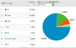 Windowsシェア率