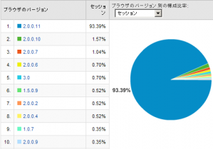 Firefoxのバージョン比率