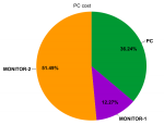 PC_cost_pie_chart.png