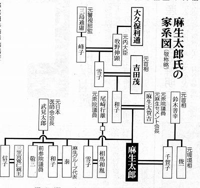 麻生家家系図