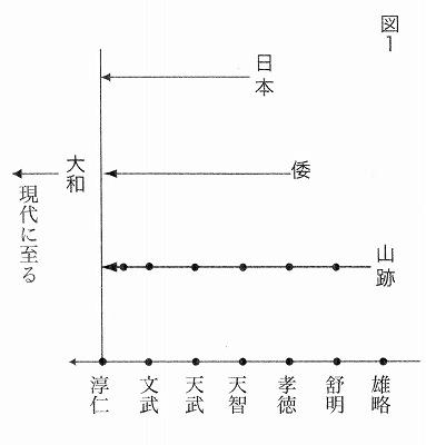 「ヤマト」変遷1