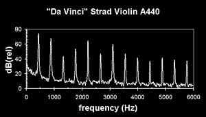 stradivari-A