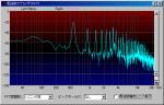 ボラックスを塗ったアンダルシア君の周波数特性
