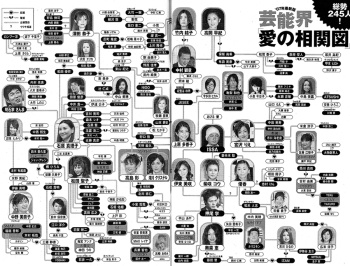 芸能界-愛の相関図02