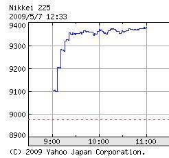 日経平均 401円高