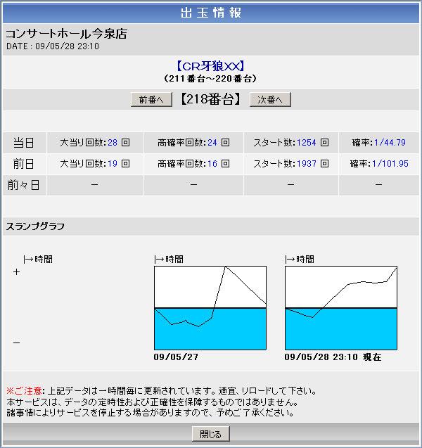 コンサートホール今泉店「CR牙狼」出玉情報(2009年5月28日現在)