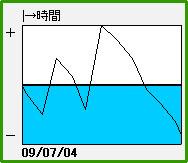 CR牙狼XX コンサートホール今泉店(2009/07/04)