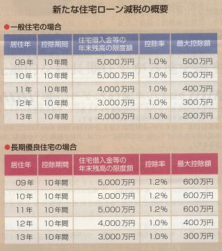 住宅ローン減税の概要(住宅生産団体連合会資料より)