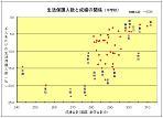 生活保護率と成績の関係