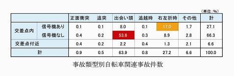 交差点事故類型別自転車関連事故件数