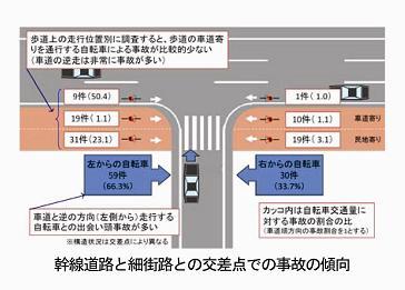 幹線道路と細街路との交差点での車対自転車事故の傾向