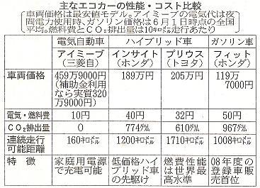 主なエコカーの性能・コスト比較