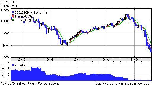 三菱UFJ米国株オープンA