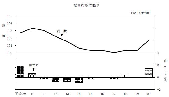 消費者物価総合指数
