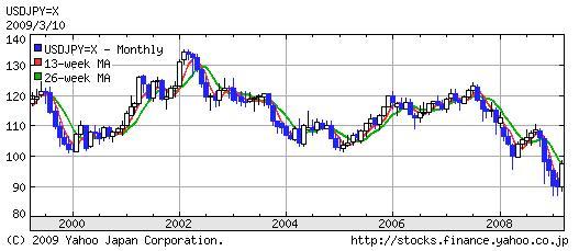円ドルチャート