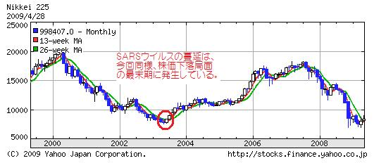 日経平均SARS相関