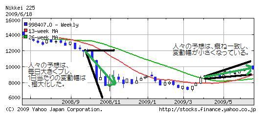 日経予想チャート