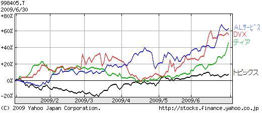 3社比較チャート