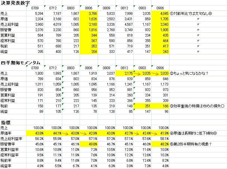 ALサービス分析0907