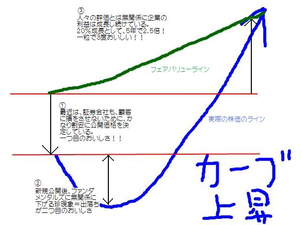 Jカーブ理論図