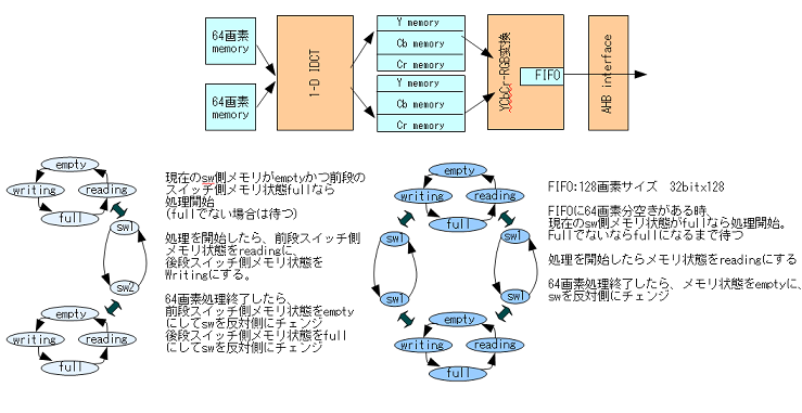dct-flow2_1.png