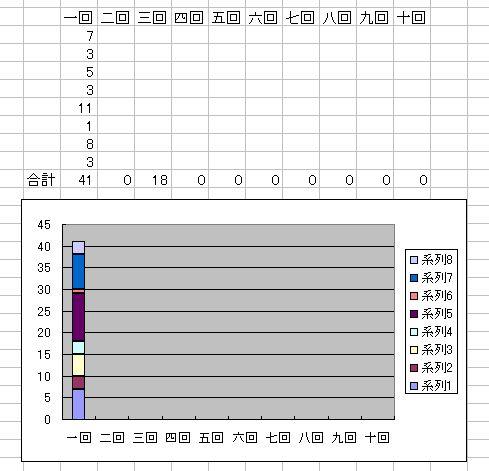 一回目-グラフ