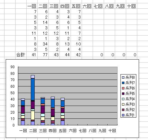 5回目-グラフ-3