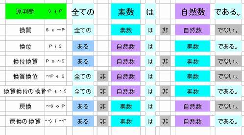 素数-自然数