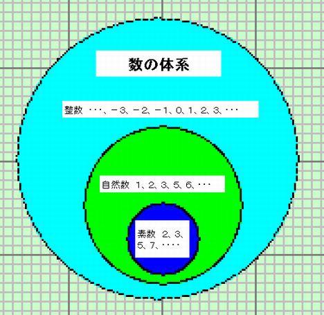 数の体系-2