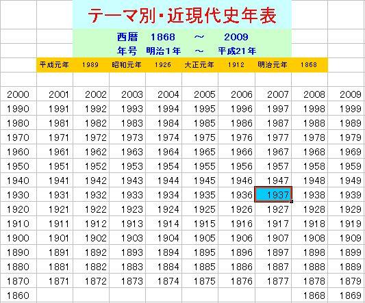 テーマ別・近現代史年表1