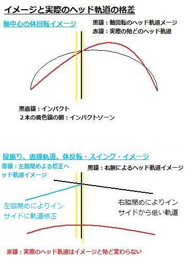 ヘッド軌道
