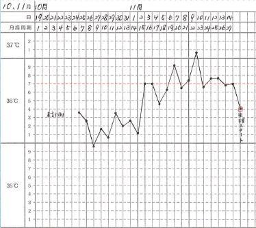 10、11月基礎体温
