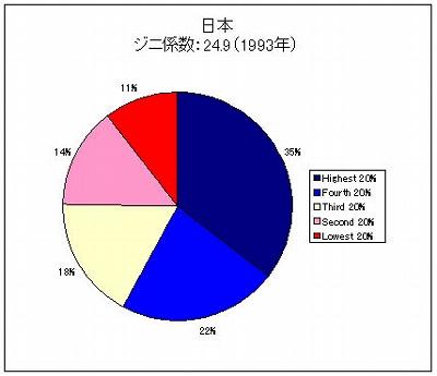 日本所得分配