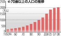 70歳以上の人口の推移