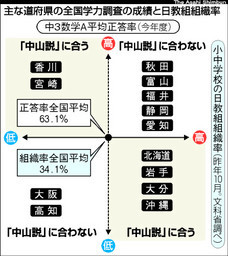 主な道府県の全国学力調査の成績と日教組組織率