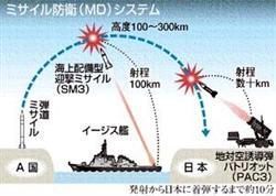 ミサイル迎撃