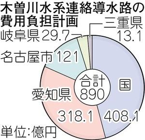 木曽川水系連絡導水路事業1