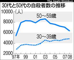 自殺統計2008-2