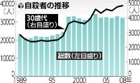 自殺統計2008-3