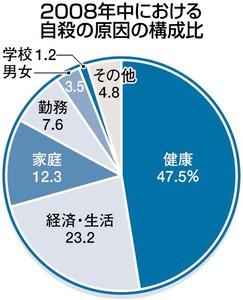 自殺統計2008-4