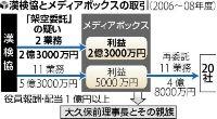 漢検協とメディアボックスの取引