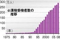 漢字能力検定協会2