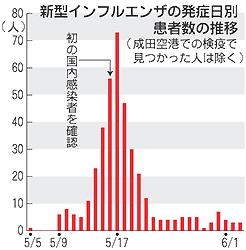 新型インフルエンザの発症日別患者数