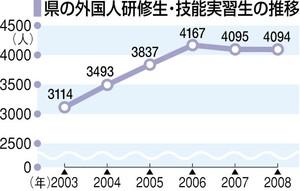 外国人研修生・技能実習生の推移(福井)