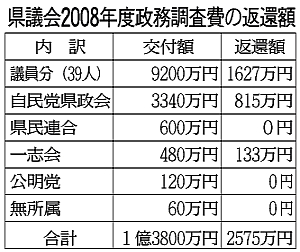 福井県議会の政務調査費