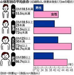 体形別の平均余命