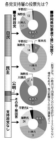 静岡県知事選