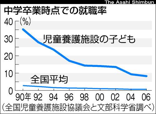 中学卒業時の就職率