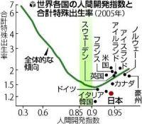 人間開発指数と合計特殊出生率