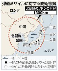 弾道ミサイルに対する防衛態勢
